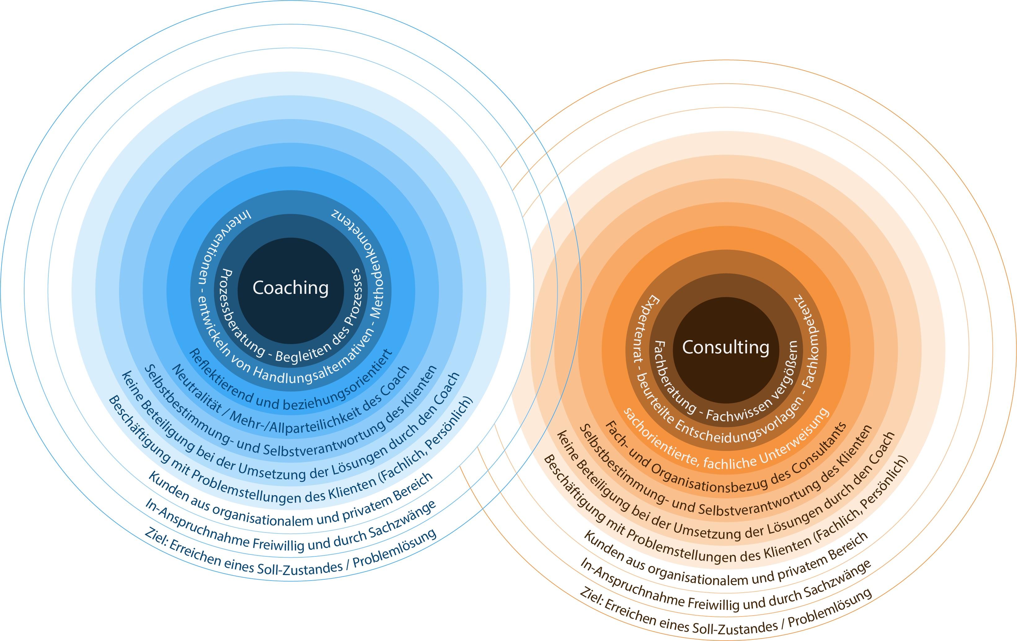 Kernprägnanz Coaching - Consulting